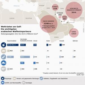 Waffenlieferungen an die Golfstaaten